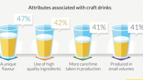 what does craft beer mean revealed what do drinkers think craft means 7320